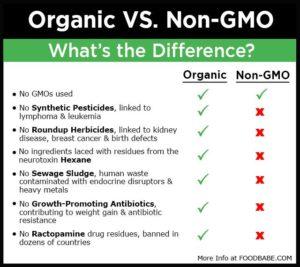 Organic Versus Non-GMO