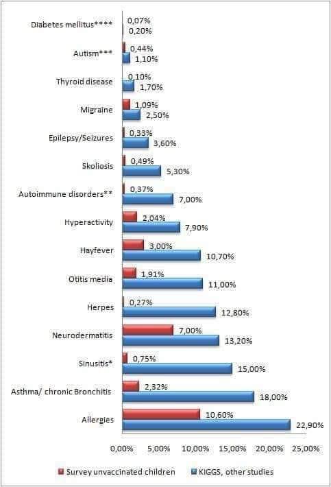 Health Problems Vaxxed Versus Unvaxxed Survey