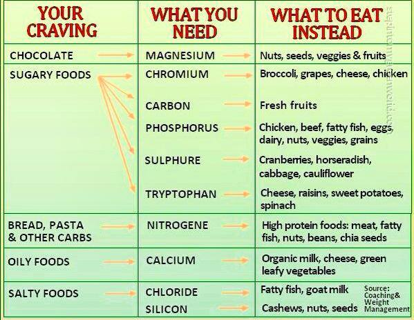 What To Eat For Cravings