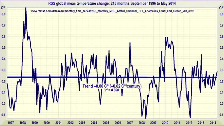 Temperatures 1996-2014