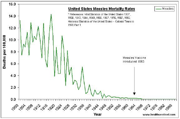 Measles Mortality