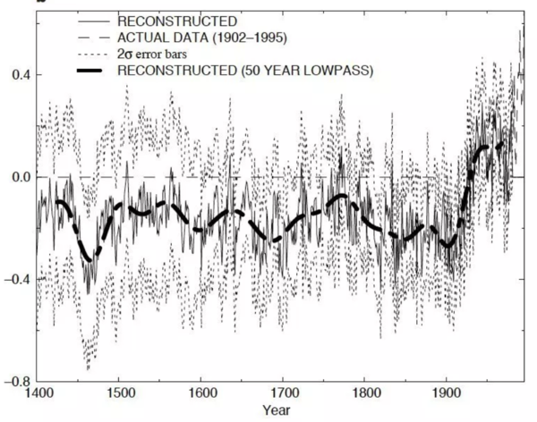 Temperature Hockey Stick Graph