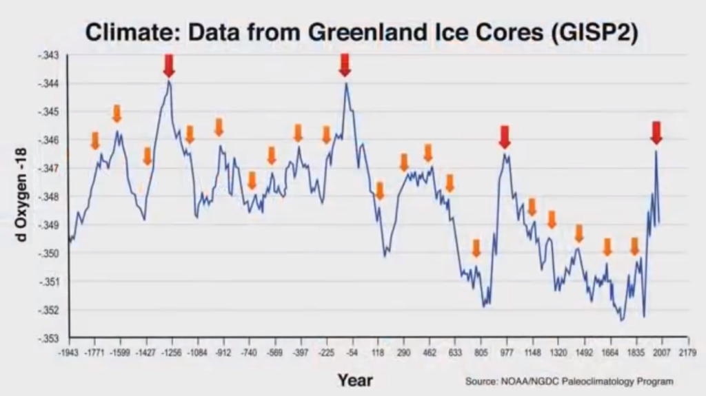 Greenland Ice Core Data