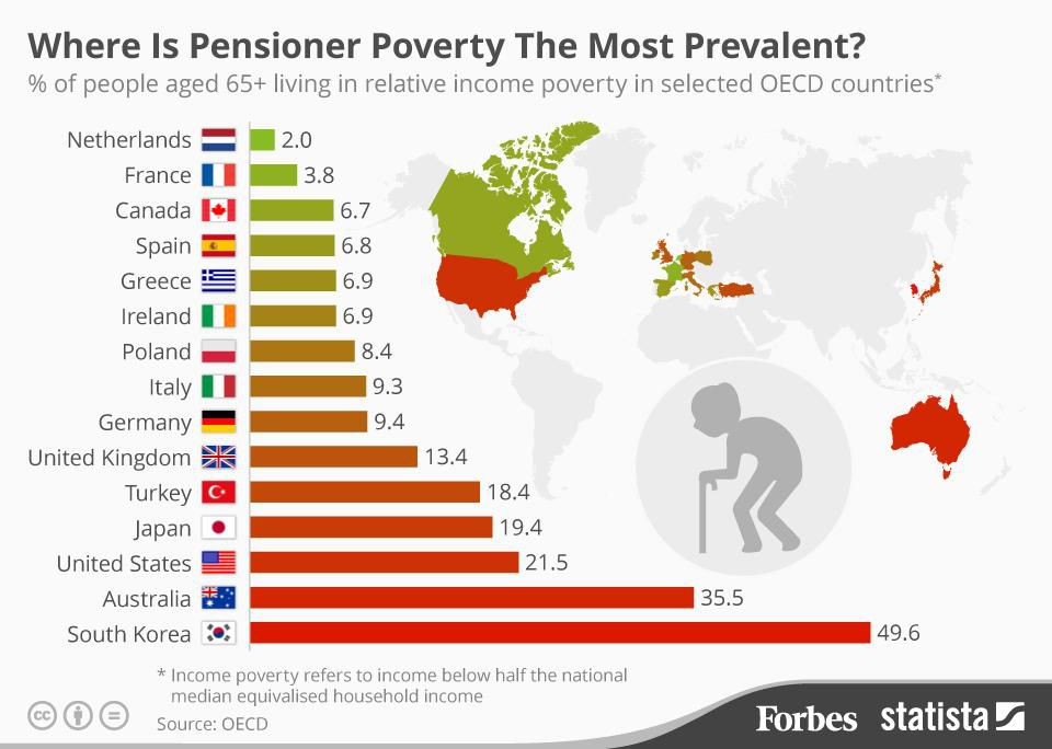 Countries With The Highest Levels Of Poverty For Retirees