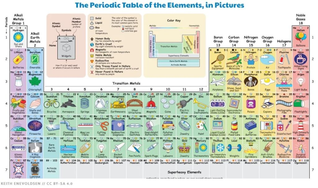 Illustrated Periodic Table