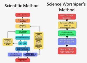 Scientific vs Science Worshipper
