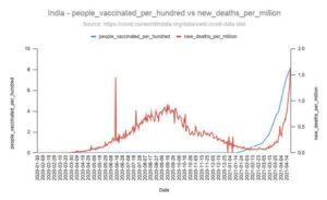 India COVID Shots Deaths