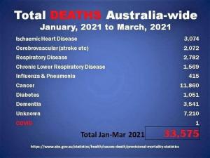 Australian Deaths Qtr 1 2021