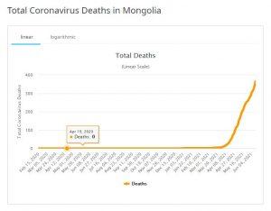 COVID Deaths Mongolia