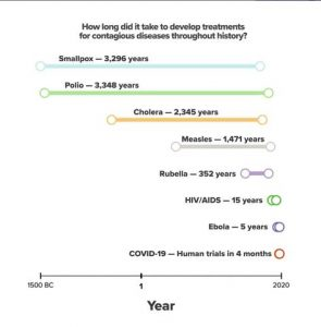 How Long To Create A Vaccine?
