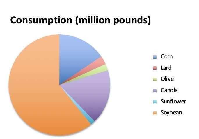 US Edible Oil Consumption
