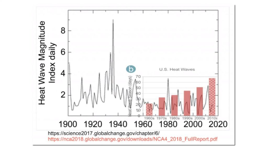 Selected Climate Data
