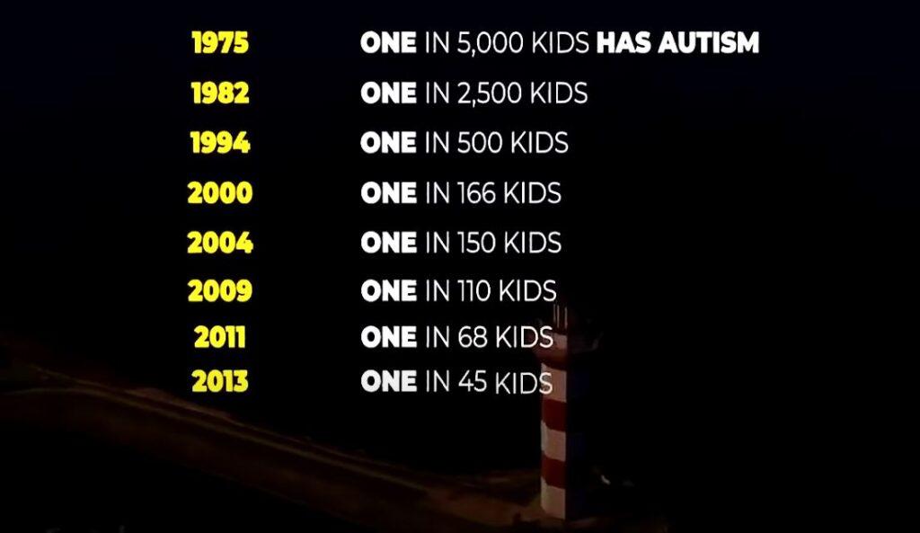 Autism Stats Progression