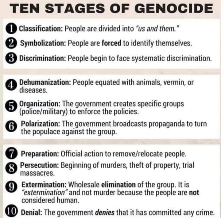Ten Stages Of Genocide