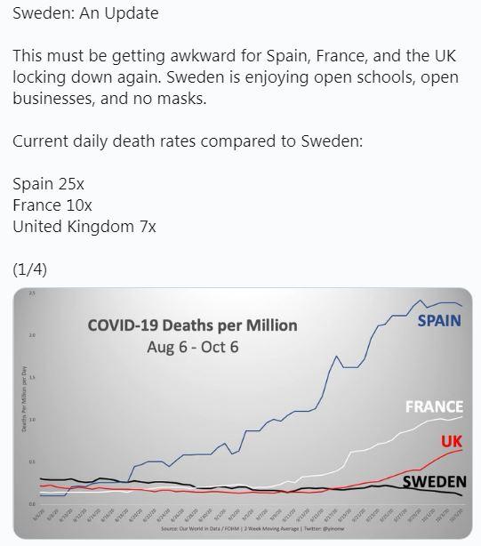 Sweden An Update